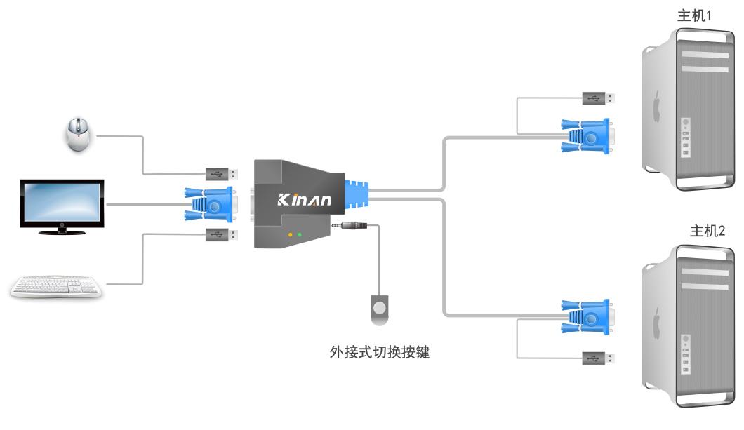 2口kvm切换器使用方法